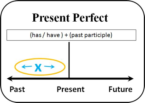 pattern past future perfect linc grammar the present perfect tense