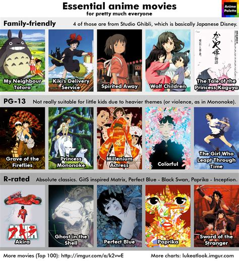 A Anime Recommendations by Recommendations For Anime Anime