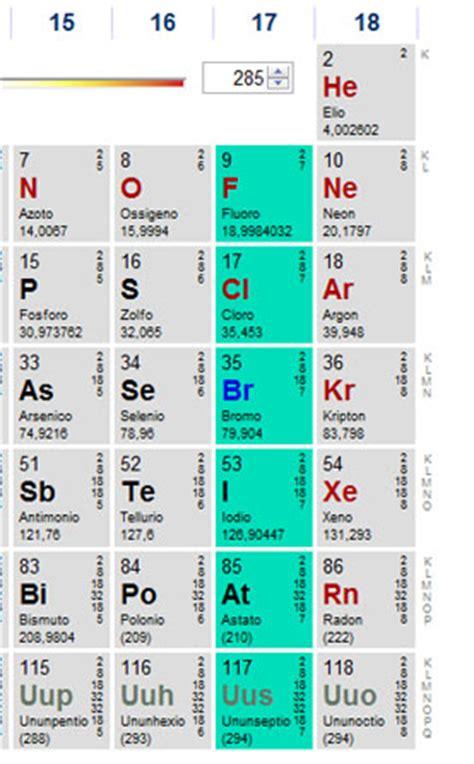 alogeni tavola periodica cenni sulla nomenclatura della sostanze chimiche