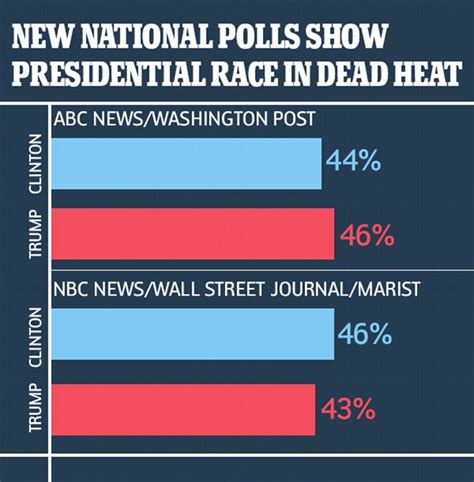 donald trump recent news donald trump ahead in 1 national poll and closing in on