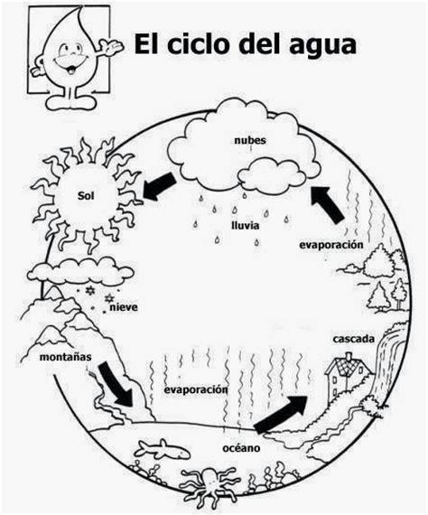 dibujos del ciclo del agua para imprimir dibujos para nios el ciclo del agua para colorear dibujos para ni 241 os