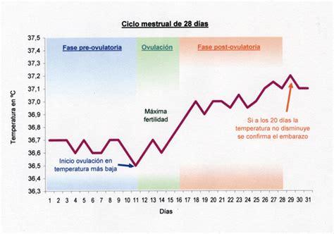 Calendario Ovulacion Embarazo Calendario Ovulaci 243 N Embarazo Demedicina