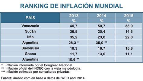 indice de inflacion argentina 2016 argentina es el cuarto pa 237 s con m 225 s inflaci 243 n del mundo