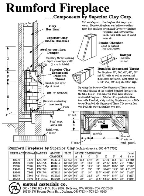 Rumford Fireplace Dimensions rumford fireplace plans
