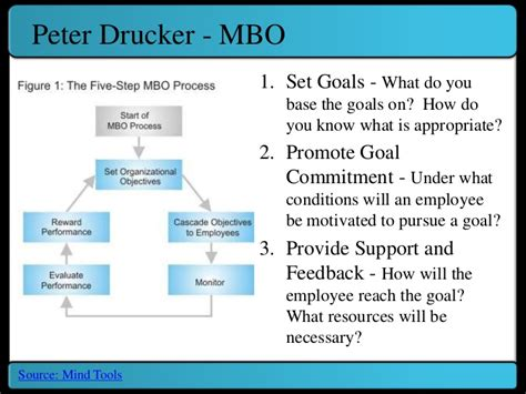 management by objectives template ob performance