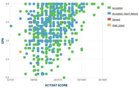 Xavier Mba Program Ranking by Xavier Of Louisiana Gpa Sat And Act Scores