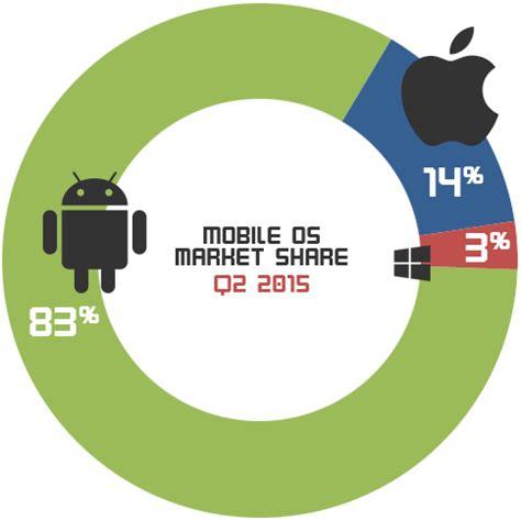 i mobile market mobile os market q2 2015