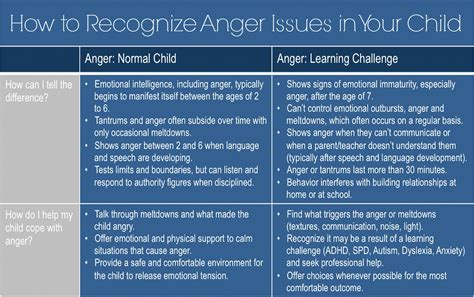 how to if my is anger behavior how to recognize if my child s anger issues are normal or if it