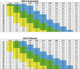 Jeep Tj Gear Chart 2012 Sport 3 21 Vs 3 73 Jeep Wrangler Forum