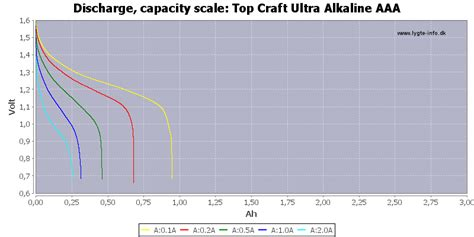 Aldo T66 By Dk Cell test review of top craft ultra alkaline aaa
