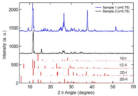 xrd reference pattern figure s6 measured and simulated xrd spectra of mai rich