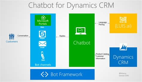 on chatbots and conversational ui development build chatbots and voice user interfaces with chatfuel dialogflow microsoft bot framework twilio and skills books build a chatbot for dynamics crm part 1 dynamics 365