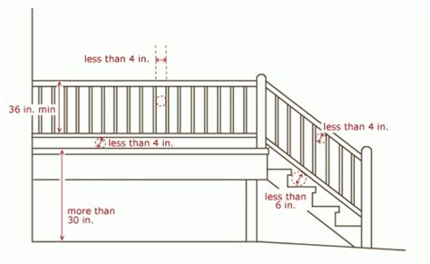 city of hopkins minnesota stairs handrails guardrails deck stair railing height code a more decor