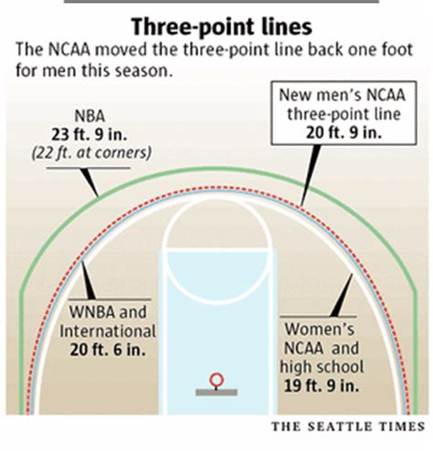 college men's new 3 point line sparks debate   the seattle