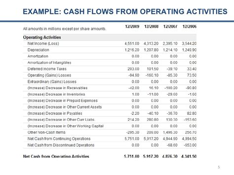 cash flow from operating activities cash flow analysis