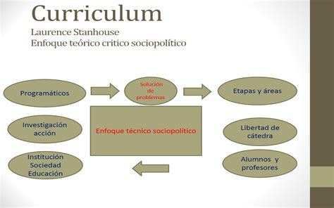 Modelo Curricular De Stenhouse maestr 237 a en educaci 243 n curr 237 culum enfoque curricular