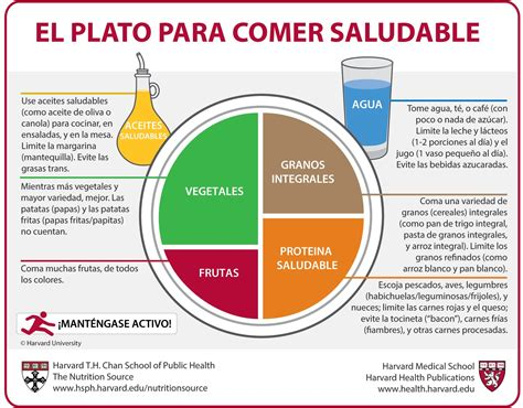Update Perez My Nutrionist Would Like To Speak With You by El Plato Para Comer Saludable The Nutrition