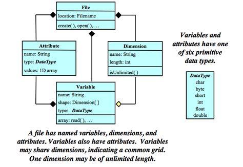 list of uml diagrams the quot classic quot netcdf data model