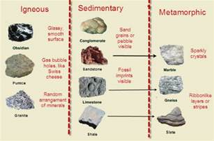 how to classify rocks rock cycle