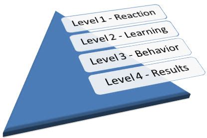 learn level iii release learn how can i measure e learning effectiveness