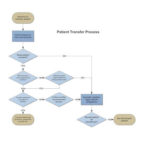 patient workflow diagram patient transfer process flowchart