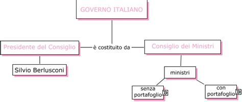 composizione consiglio dei ministri ministri mappa concettuale