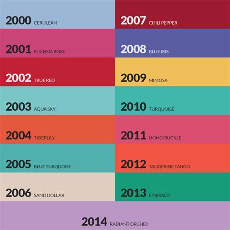 these are a few of my favorite things 42 color palettes and forecasts by pantone robyn