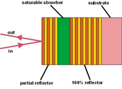 saturable reactor define saturable reactor definition 28 images saturable d 233