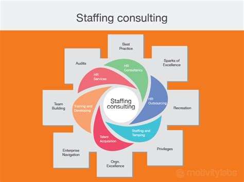 outsourcing staffing consultant talent acquisition