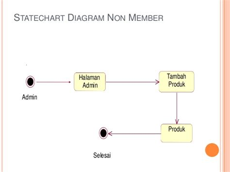 cara membuat sequence diagram penjualan pembuatan uml pada toko belanja online