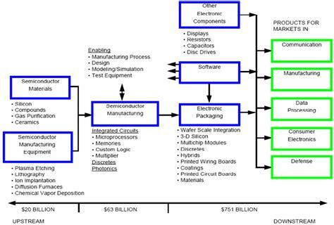 Supply Chain Analysis Supply Chain Analysis Template