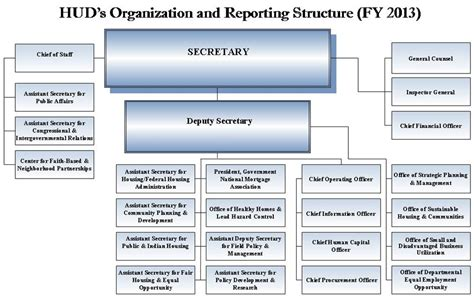 hud section 3 reporting agency and mission hud gov u s department of housing