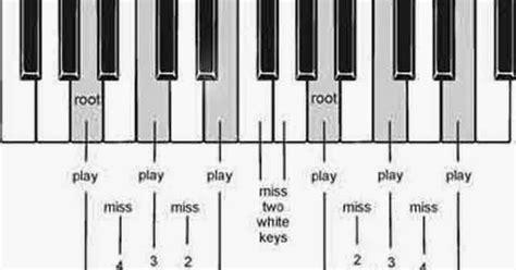 tutorial kunci gitar lengkap chord emang dasar tutorial gitar lengkap share the