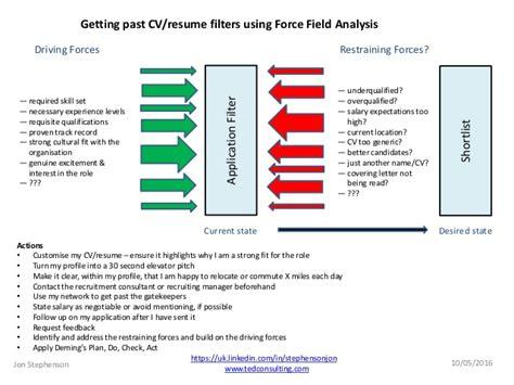 layout verbeterplan getting past cv r 233 sum 233 filters using kurt lewin s