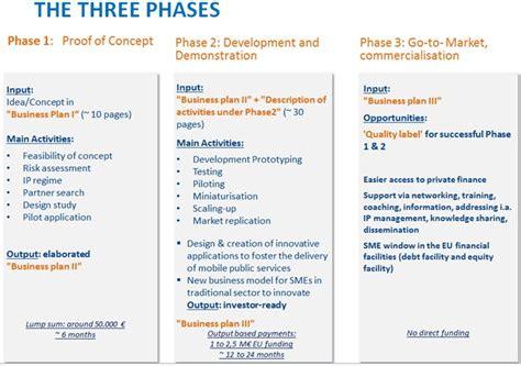 sme business plan template apre agenzia per la promozione della ricerca europea faq