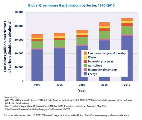 global greenhouse gas emissions by source irrefutable signs climate change is real business insider