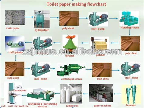 Paper Process - toilet paper machine paper process tissue paper