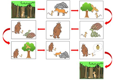 The Gruffalo   Structuring the Story by Benegan7   UK