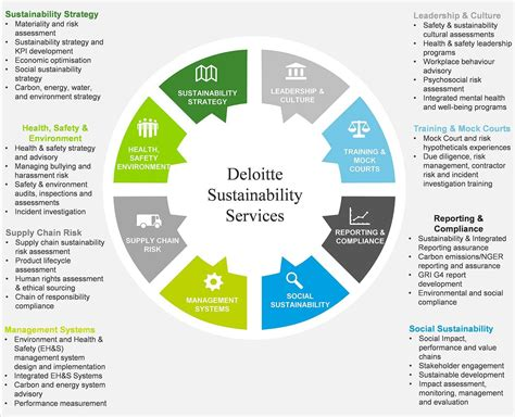 Sustainability Mba Australia by Deloitte Audit Report Sle 100 Deloitte Audit Report