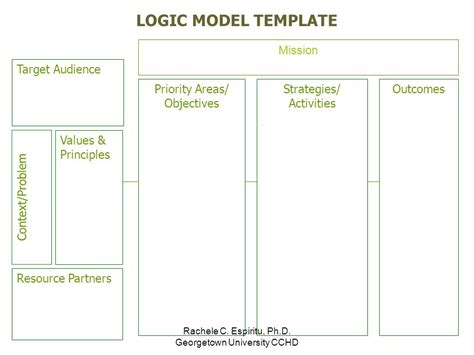 logic model template cdc logic models google search 43