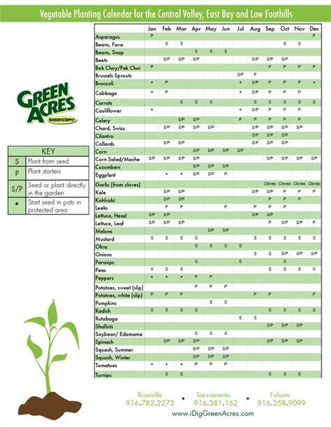 Green Acres Nursery Supply Veggie Planting Calendar Vegetable Garden Calendar
