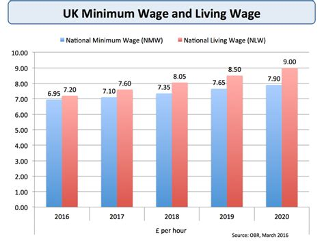 2020 Minimum Wage Uk by Will The New National Living Wage Cost Economics
