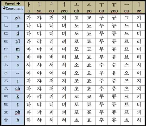 4 Letter Korean Words korean alphabet chart gallery