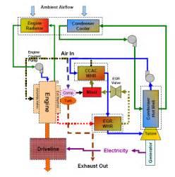 Fuel System Flow Chart Girlshopes