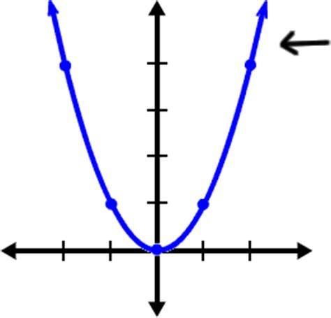 graphing polynomials cool math algebra help lessons