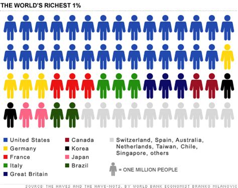 half the world's richest 1% live in the united states