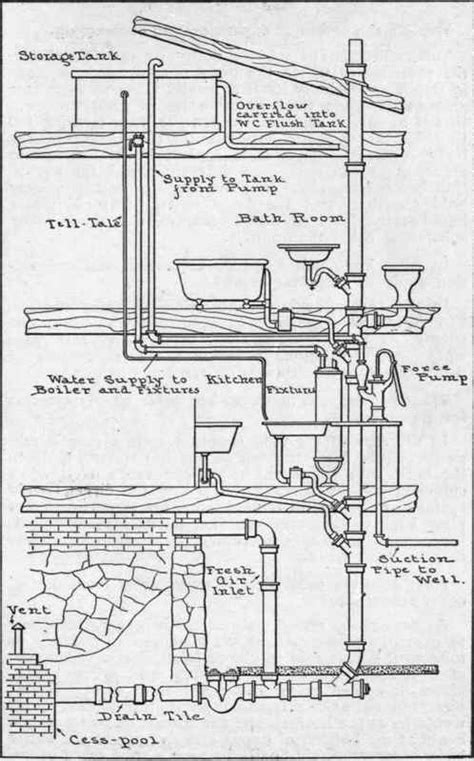 Plumbing Sanitary System by Theory