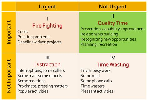 7 time management best practices of highly productive 7 habits quadrants source the 7 habits of highly