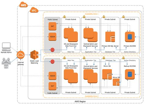 exle of use diagram with scenario sharepoint server reference architecture for facing
