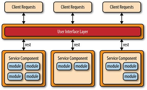software design pattern library 4 microservices architecture pattern software